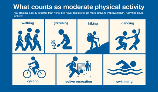 Physical activity is extremely beneficial for our health. Benefits occurs with at least 150 min/week of moderate intensity physical activity. PA Guidelines for Americans (2008) https://www.gov.uk/government/publications/health-matters-getting-every-adult-active-every-day/health-matters-getting-every-adult-active-every-day